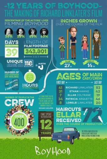 Boyhood' by the Numbers: Hours Filmed, Inches Grown, Hairs Cut